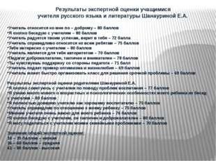 Результаты экспертной оценки учащимися учителя русского языка и литературы Ш