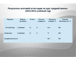 Результаты итоговой аттестации за курс средней школы (2012-2013 учебный год)