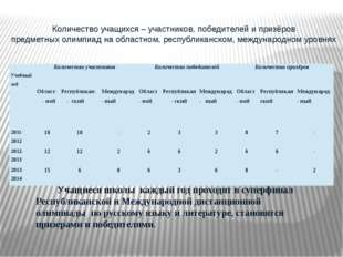 Количество учащихся – участников, победителей и призёров предметных олимпиад
