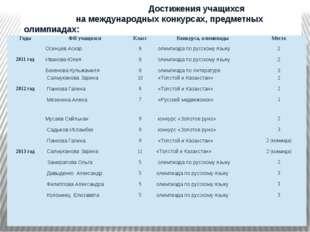 Достижения учащихся на международных конкурсах, предметных олимпиадах: Годы