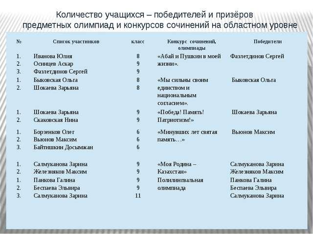 Количество учащихся – победителей и призёров предметных олимпиад и конкурсов...