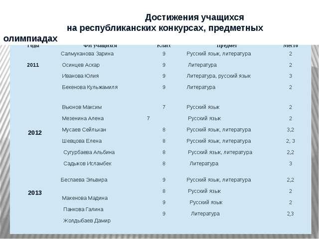 Достижения учащихся на республиканских конкурсах, предметных олимпиадах Годы...