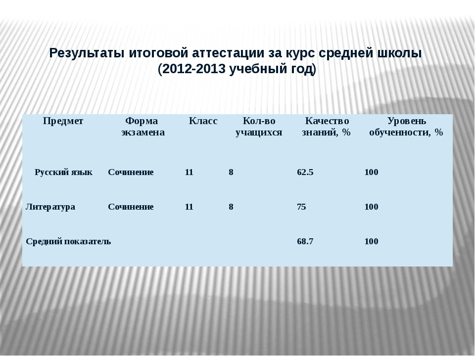 Результаты итоговой аттестации за курс средней школы (2012-2013 учебный год)...