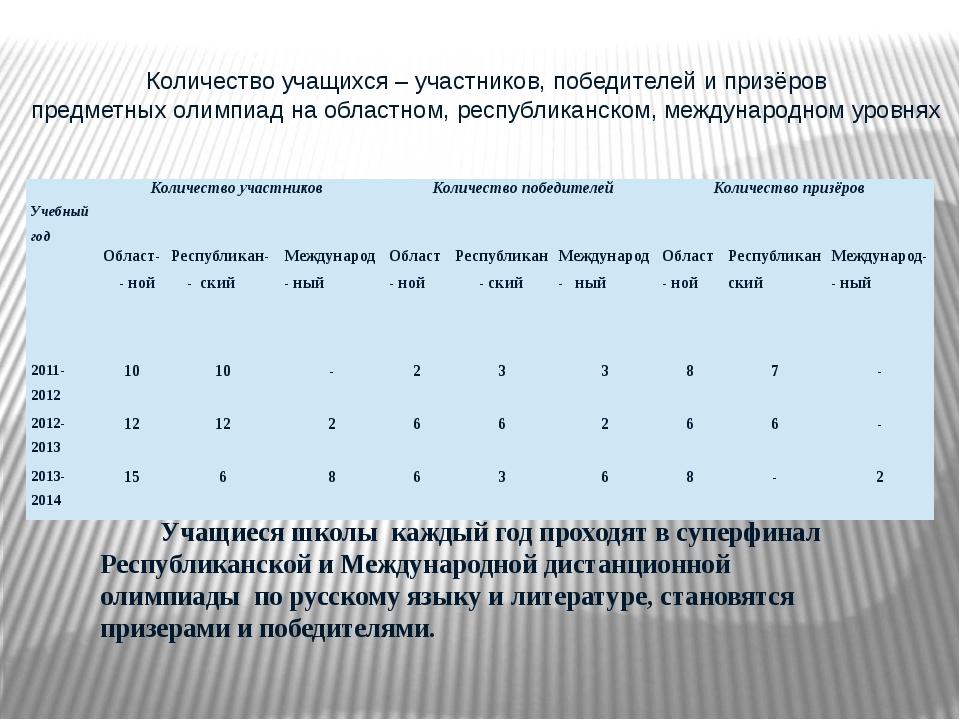 Количество учащихся – участников, победителей и призёров предметных олимпиад...