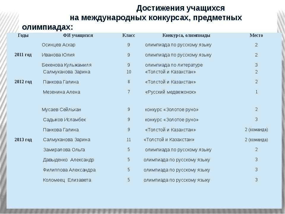 Достижения учащихся на международных конкурсах, предметных олимпиадах: Годы...