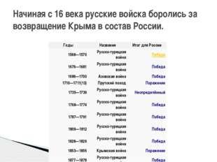 Начиная с 16 века русские войска боролись за возвращение Крыма в состав Росси
