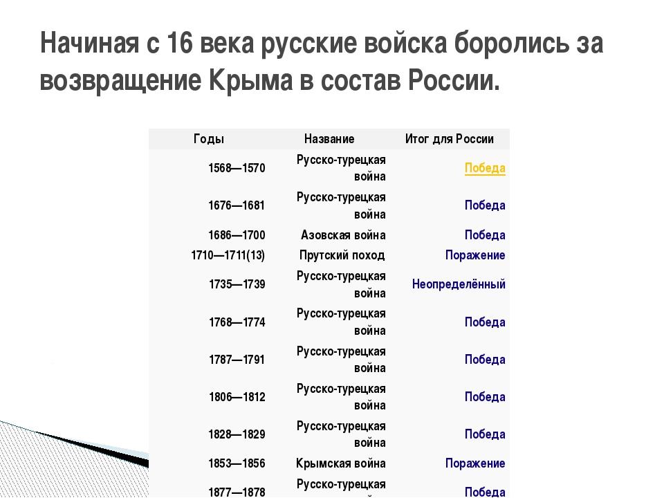 Начиная с 16 века русские войска боролись за возвращение Крыма в состав Росси...