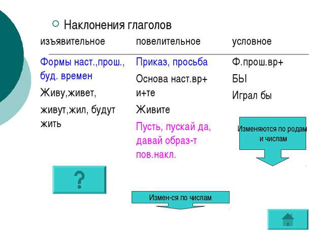 Наклонения глаголов Измен-ся по числам Изменяются по родам и числам