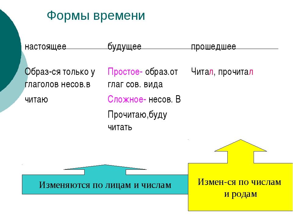 Формы времени Изменяются по лицам и числам Измен-ся по числам и родам