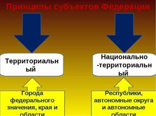 Принципы субъектов Федерации Территориальный Национально -территориальный Гор