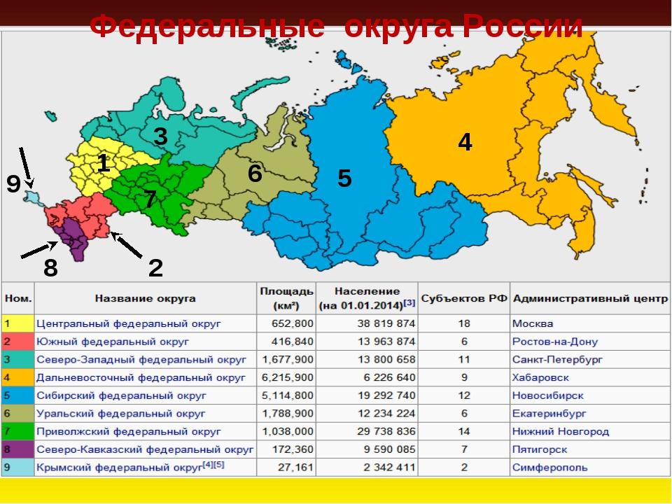 Федеральные округа России 5 4 3 9 8 1 7 2 6