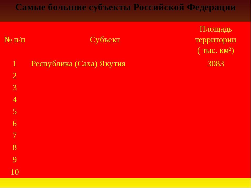 Самые большие субъекты Российской Федерации № п/пСубъектПлощадь территории...