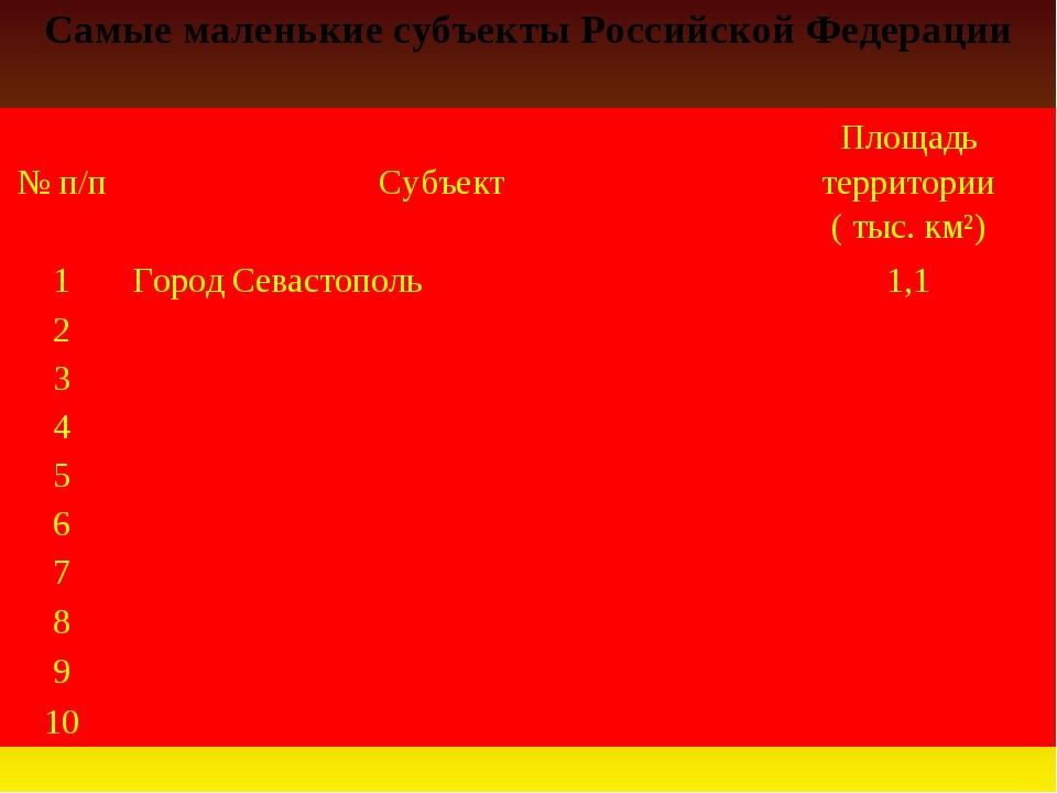 Самые маленькие субъекты Российской Федерации № п/пСубъектПлощадь территори...