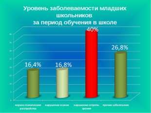 Уровень заболеваемости младших школьников за период обучения в школе