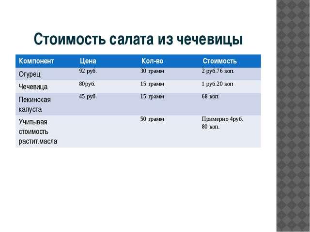 Стоимость салата из чечевицы Компонент Цена Кол-во Стоимость Огурец 92 руб. 3...