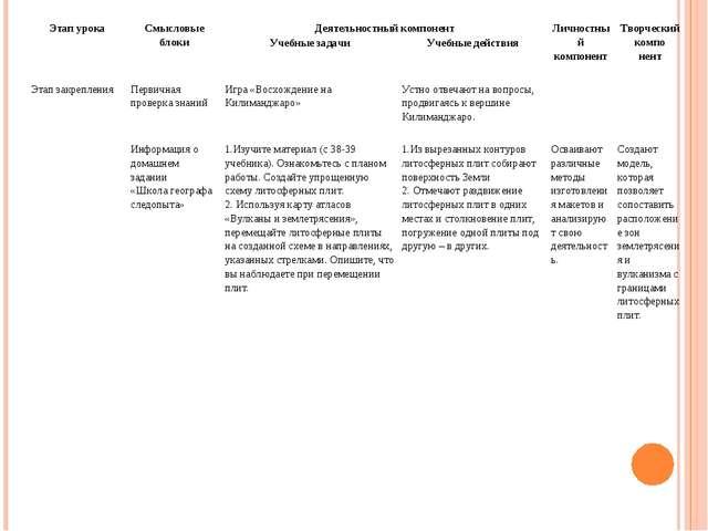 Этап урокаСмысловые блокиДеятельностный компонентЛичностный компонентТвор...