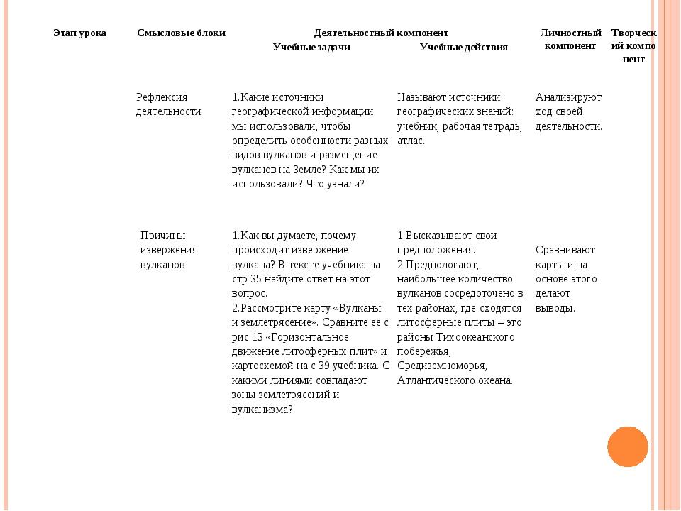 Рефлексия деятельности1.Какие источники географической информации мы исполь...