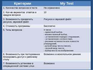 Критерии сравнения тестов: Критерии MyTest 1.Количество вопросов в тесте Неог