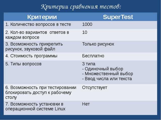 Критерии сравнения тестов: Критерии SuperTest 1.Количество вопросов в тесте 1...