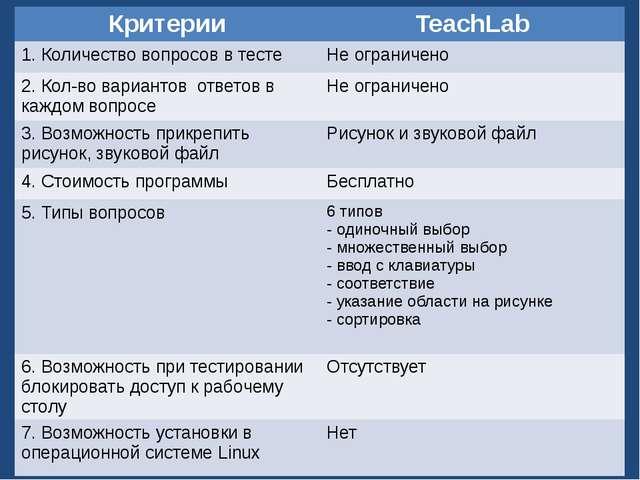 Критерии сравнения тестов: Критерии TeachLab 1.Количество вопросов в тесте Не...