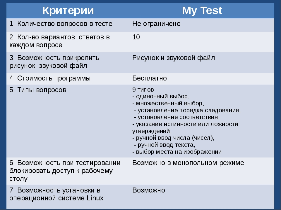 Критерии сравнения тестов: Критерии MyTest 1.Количество вопросов в тесте Неог...