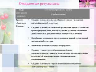 Ожидаемые результаты Виды деятельности по проекту Качественные результаты пр