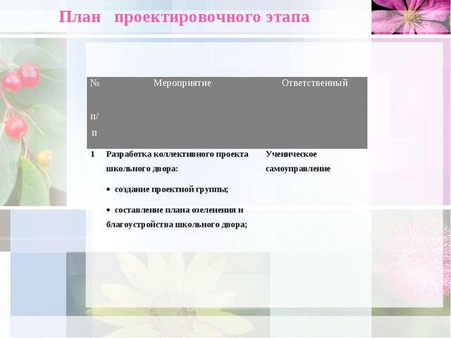 План проектировочного этапа № п/пМероприятиеОтветственный 1Разработка колл...