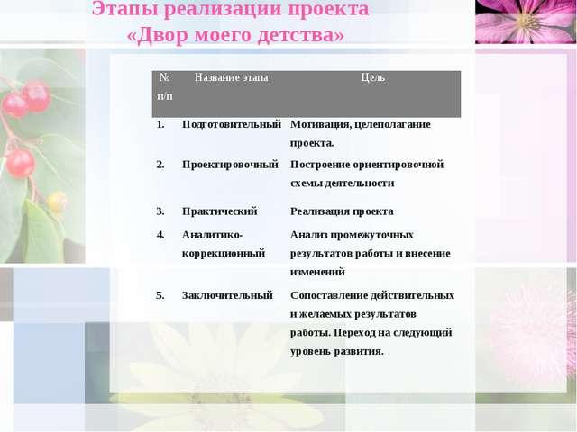Этапы реализации проекта «Двор моего детства» № п/пНазвание этапаЦель 1.По...