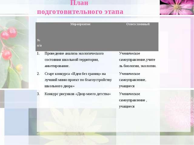 План подготовительного этапа № п/пМероприятиеОтветственный 1.Проведение ан...