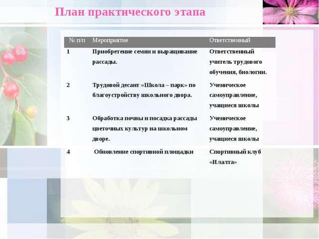 План практического этапа № п/пМероприятиеОтветственный 1Приобретение семян...