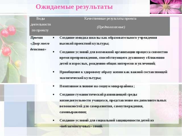 Ожидаемые результаты Виды деятельности по проекту Качественные результаты пр...