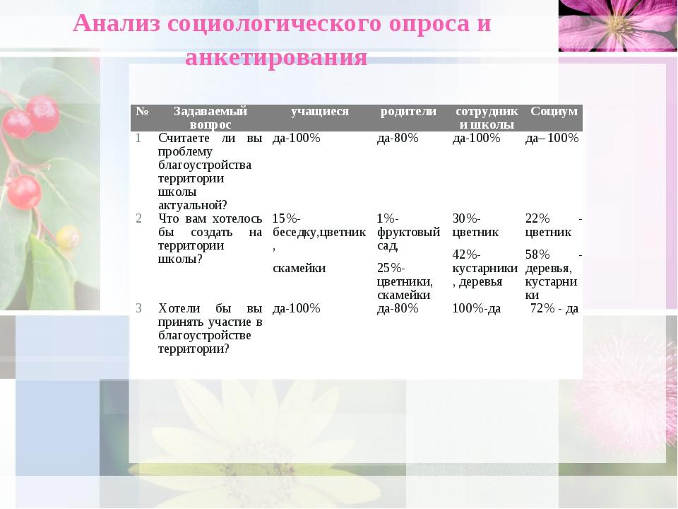Анализ социологического опроса и анкетирования №Задаваемый вопросучащиеся...