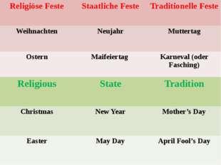 ReligiöseFeste Staatliche Feste TraditionelleFeste Weihnachten Neujahr Mutter