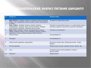 Исследовательский анализ питания шиншилл № Продукты Предпочтения 1. Корм «ВАК