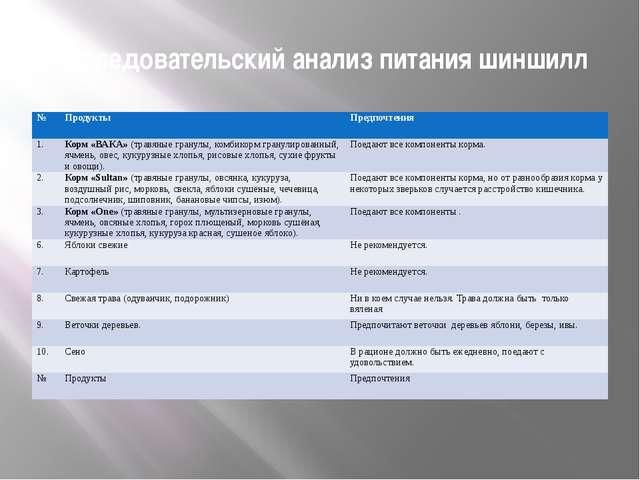 Исследовательский анализ питания шиншилл № Продукты Предпочтения 1. Корм «ВАК...
