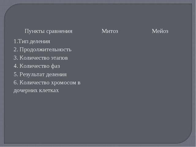 Пункты сравненияМитозМейоз 1.Тип деления 2. Продолжительность 3. Количе...