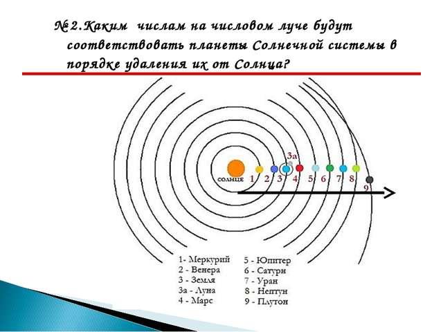 № 2.Каким числам на числовом луче будут соответствовать планеты Солнечной сис...