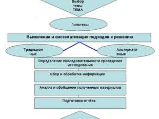 Актуализация проблемы Поиск направлений исследования Определение сферы исслед