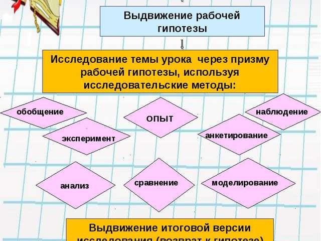 ЭТАПЫ УРОКА-ИССЛЕДОВАНИЯ Выход на проблему Выдвижение рабочей гипотезы Исслед...