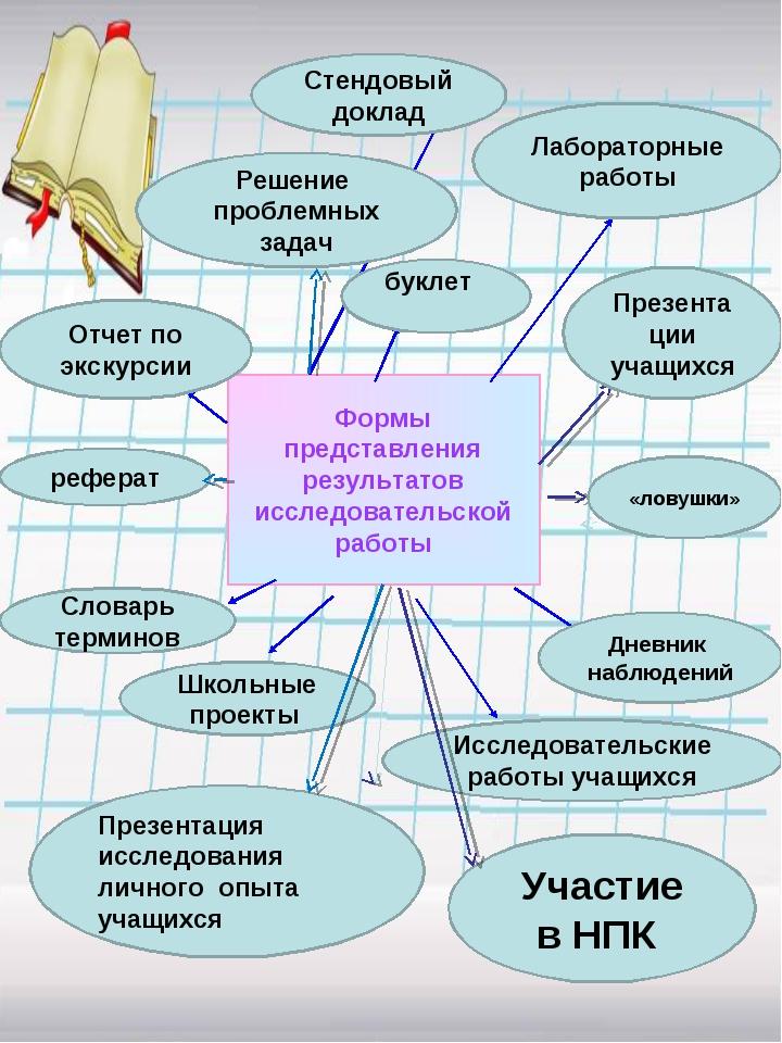 Формы представления результатов исследовательской работы Стендовый доклад бук...