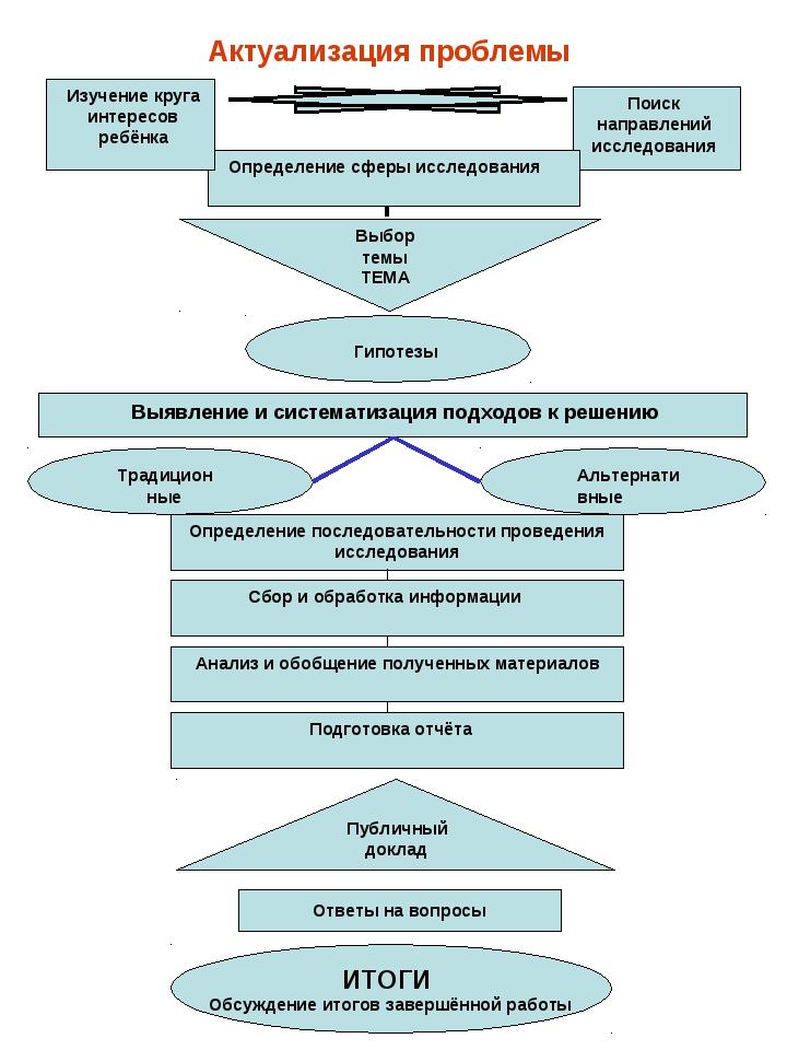 Актуализация проблемы Поиск направлений исследования Определение сферы исслед...