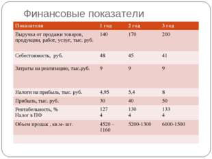 Финансовые показатели Показатели1 год2 год3 год Выручка от продажи товаров