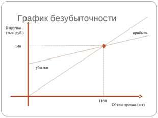 График безубыточности Объем продаж (шт) Выручка (тыс. руб.) 1160 140 убытки п