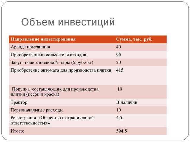 Объем инвестиций Направление инвестированияСумма, тыс. руб. Аренда помещения...