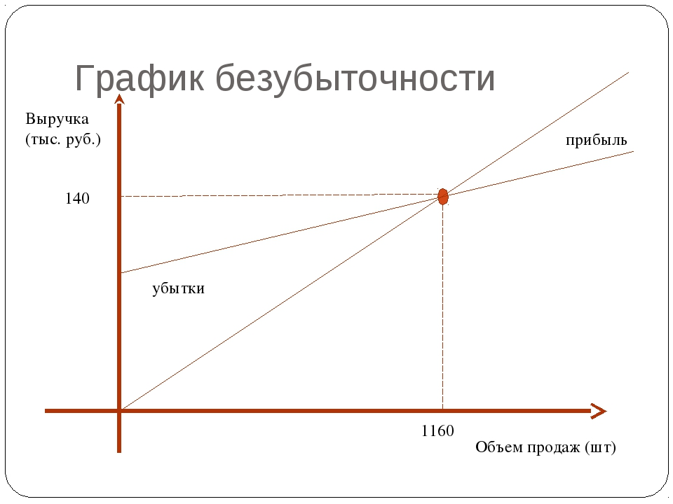 График безубыточности Объем продаж (шт) Выручка (тыс. руб.) 1160 140 убытки п...