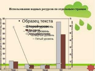Использование водных ресурсов по отдельным странам Колькова Елена Николаевна,