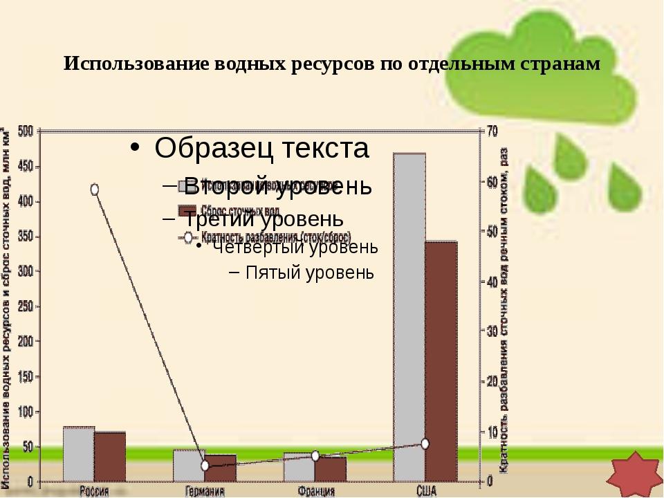 Использование водных ресурсов по отдельным странам Колькова Елена Николаевна,...