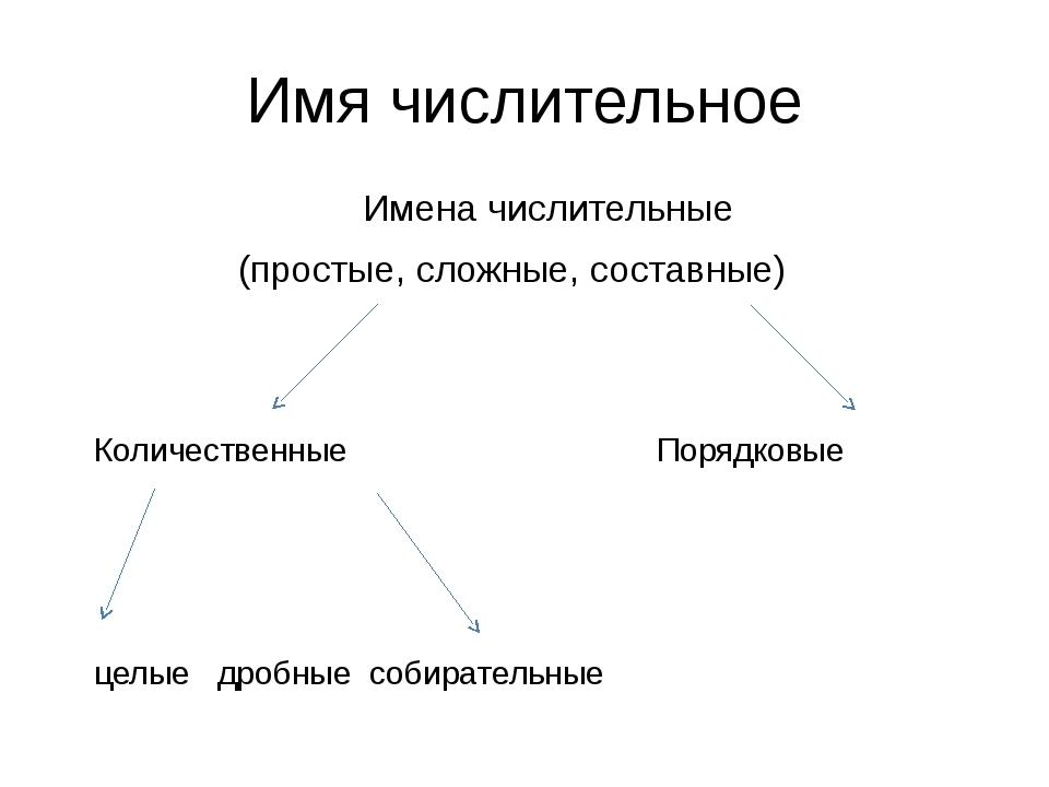 Имя числительное Имена числительные (простые, сложные, составные) Количествен...