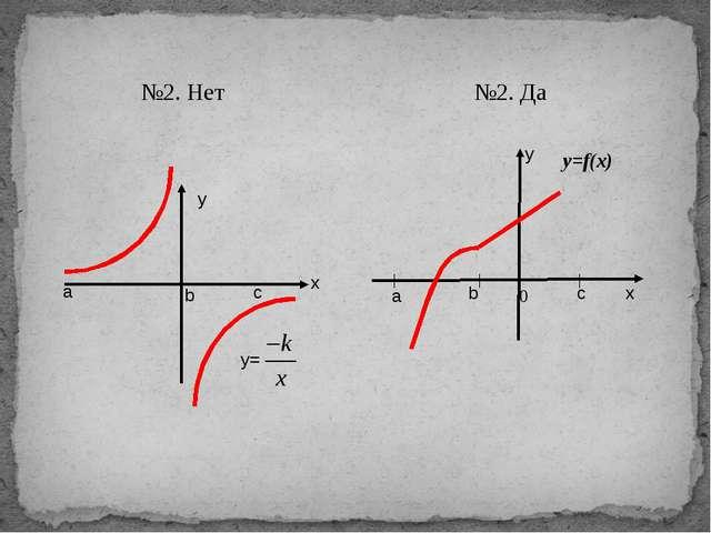 №2. Нет №2. Да y=f(x) а c х у b y=