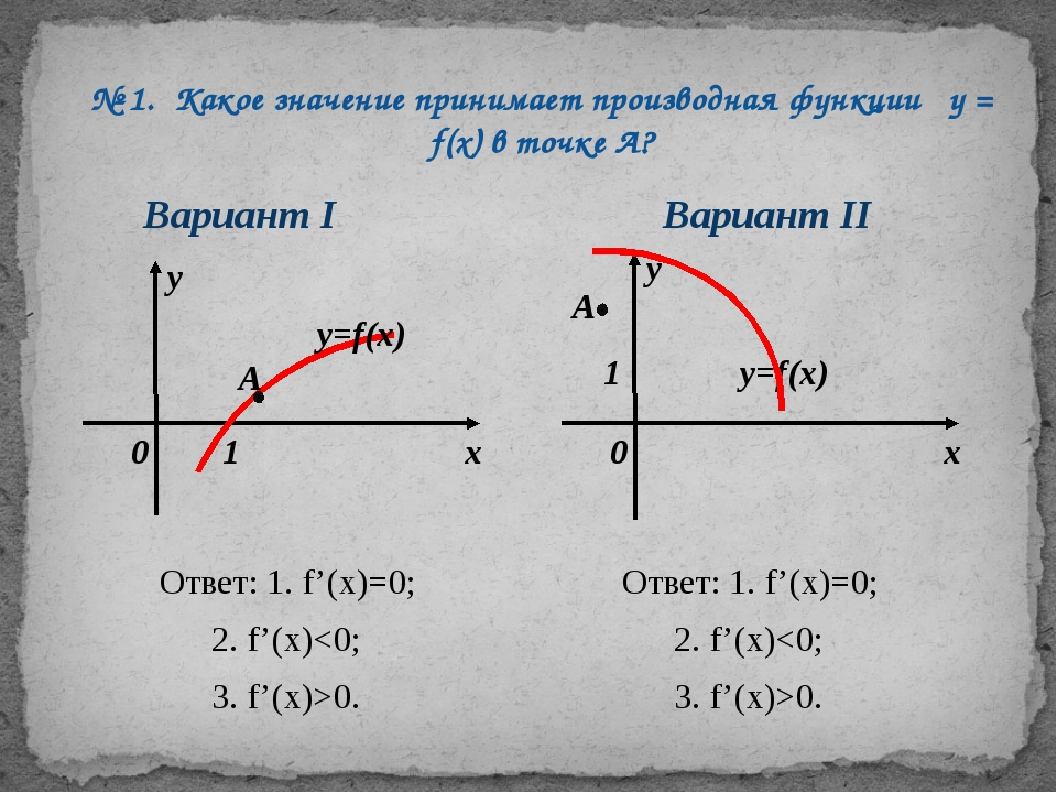 № 1. Какое значение принимает производная функции у = f(х) в точке А? Вариант...